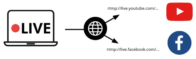 Splitting a digital video signal